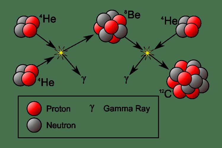Üçlü alfa süreci