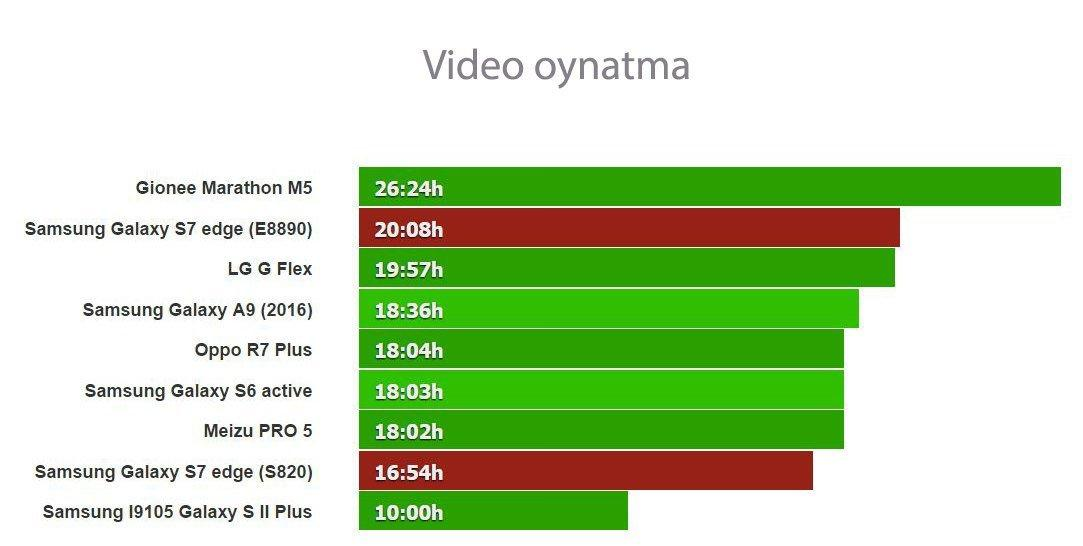 Galaxy S7 edge SnapDragon vs Exynos Pil_002