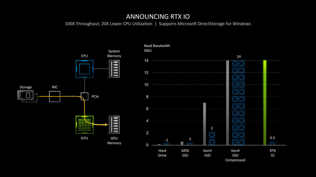 Nvidia Geforce RTX IO