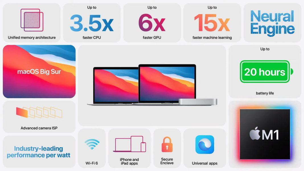 Apple M1 Yonga Seti, MacBook Air, MacBook Pro ve Mac mini